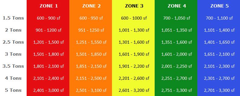 Tonelage del aire acondicionado según región y área